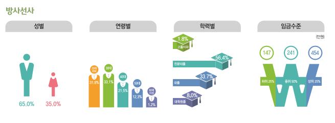 방사선사 종사현황 : 성별(남성65%, 여성35%), 연령별(20대31.9%, 30대33.1%, 40대21.5%, 50대12.3%, 60대이상1.2%), 학력별(고졸이하1.8%, 전문대졸56.4%, 대졸33.7%, 대학원졸8.0%), 임금수준(하위25% 147만원, 중위50% 241만원, 상위25% 454만원)