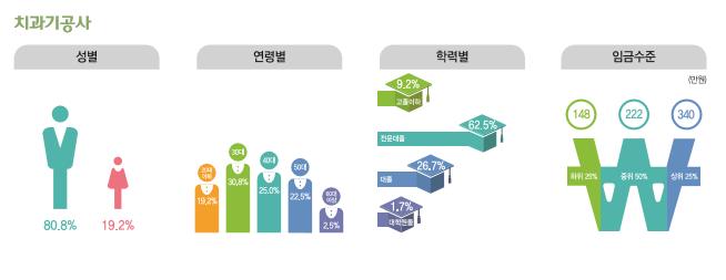 치과기공사 종사현황 : 성별(남성80.8%, 여성19.2%), 연령별(20대19.2%, 30대30.8%, 40대25%, 50대22.5%, 60대이상2.5%), 학력별(고졸이하9.2%, 전문대졸62.5%, 대졸26.7%, 대학원졸1.7%), 임금수준(하위25% 148만원, 중위50% 222만원, 상위25% 340만원)