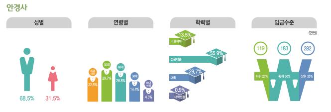 안경사 종사현황 : 성별(남성68.5%, 여성31.5%), 연령별(20대22.5%, 30대29.7%, 40대28.8%, 50대14.4%, 60대이상4.5%), 학력별(고졸이하13.5%, 전문대졸55.9%, 대졸29.7%, 대학원졸0.9%), 임금수준(하위25% 119만원, 중위50% 183만원, 상위25% 282만원)