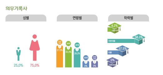 의무기록사  종사현황 : 성별(남성25%, 여성75%), 연령별(20대37.5%, 30대33.3%, 40대29.2%, 50대0%, 60대이상0%), 학력별(고졸이하4.2%, 전문대졸58.3%, 대졸37.5%, 대학원졸0%)