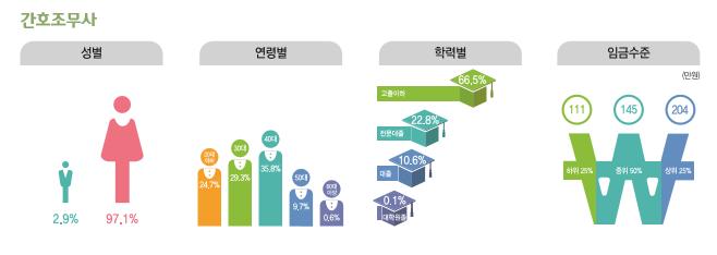 간호조무사 종사현황 : 성별(남성2.9%, 여성97.1%), 연령별(20대24.7%, 30대29.3%, 40대35.8%, 50대9.7%, 60대이상0.6%), 학력별(고졸이하66.5%, 전문대졸22.8%, 대졸10.6%, 대학원졸0.1%), 임금수준(하위25% 111만원, 중위50% 145만원, 상위25% 204만원)
