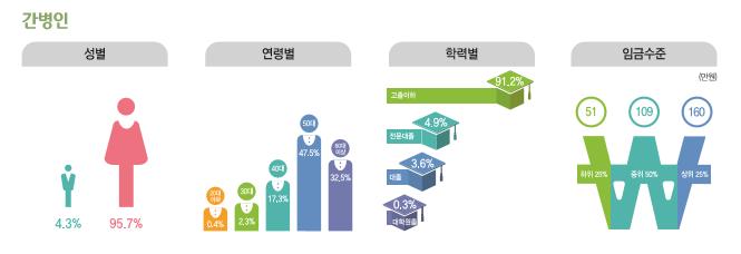간병인 종사현황 : 성별(남성4.3%, 여성95.7%), 연령별(20대0.4%, 30대2.3%, 40대17.3%, 50대47.5%, 60대이상32.5%), 학력별(고졸이하91.2%, 전문대졸4.9%, 대졸3.6%, 대학원졸0.3%), 임금수준(하위25% 51만원, 중위50% 109만원, 상위25% 160만원)