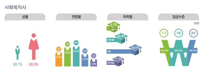 사회복지사 종사현황 : 성별(남성30.1%, 여성69.9%), 연령별(20대19.3%, 30대29.9%, 40대33.2%, 50대14.7%, 60대이상2.9%), 학력별(고졸이하4.1%, 전문대졸29.8%, 대졸54.6%, 대학원졸11.5%), 임금수준(하위25% 112만원, 중위50% 180만원, 상위25% 297만원)