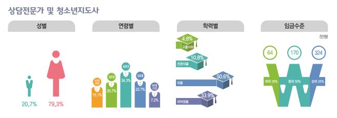 상담전문가 및 청소년지도사 종사현황 : 성별(남성20.7%, 여성79.3%), 연령별(20대15.1%, 30대20.7%, 40대34.3%, 50대22.7%, 60대이상7.2%), 학력별(고졸이하4.8%, 전문대졸10.8%, 대졸50.6%, 대학원졸33.9%), 임금수준(하위25% 64만원, 중위50% 170만원, 상위25% 324만원)