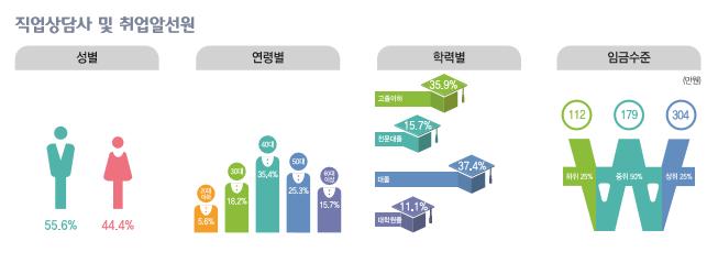 직업상담사 및 취업알선원 종사현황 : 성별(남성55.6%, 여성44.4%), 연령별(20대5.6%, 30대18.2%, 40대36.4%, 50대25.3%, 60대이상15.7%), 학력별(고졸이하35.9%, 전문대졸15.7%, 대졸37.4%, 대학원졸11.1%), 임금수준(하위25% 112만원, 중위50% 179만원, 상위25% 304만원)