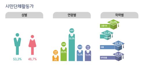 시민단체활동가 종사현황 : 성별(남성53.3%, 여성46.7%), 연령별(20대0%, 30대20.0%, 40대53.3%, 50대13.3%, 60대이상13.3%), 학력별(고졸이하20%, 전문대졸13.3%, 대졸33.3%, 대학원졸33.3%)