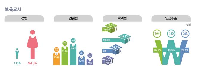 보육교사 종사현황 : 성별(남성1.0%, 여성99.0%), 연령별(20대18.3%, 30대32.1%, 40대38.6%, 50대10.0%, 60대이상0.9%), 학력별(고졸이하14.3%, 전문대졸49.7%, 대졸32.6%, 대학원졸3.5%), 임금수준(하위25% 104만원, 중위50% 149만원, 상위25% 208만원)