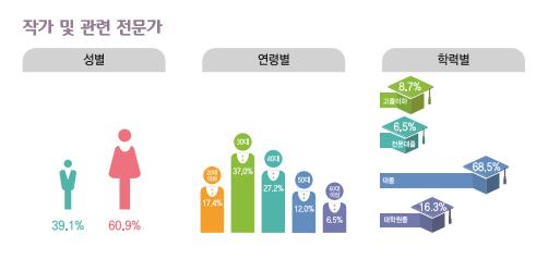 작가 및 관련 전문가 종사현황 : 성별(남성39.1%, 여성60.9%), 연령별(20대17.4%, 30대37%, 40대27.2%, 50대12%, 60대이상6.5%), 학력별(고졸이하8.7%, 전문대졸6.5%, 대졸68.5%, 대학원졸16.3%)