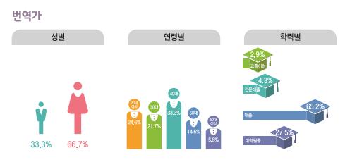 번역가 종사현황 : 성별(남성33.3%, 여성66.7%), 연령별(20대24.6%, 30대21.7%, 40대33.3%, 50대14.5%, 60대이상5.8%), 학력별(고졸이하2.9%, 전문대졸4.3%, 대졸65.2%, 대학원졸27.5%)