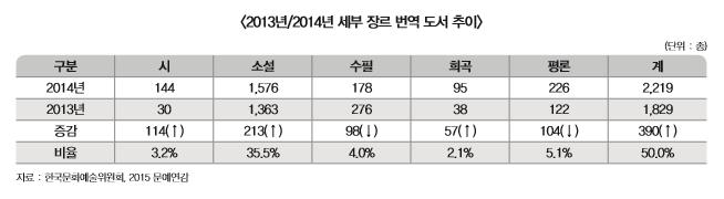 2013년, 2014년 세부 장르 번역 도서 추이 표 내용 확인