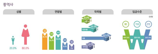 통역사 종사현황 : 성별(남성20.0%, 여성80.0%), 연령별(20대36.0%, 30대26.0%, 40대30.0%, 50대8.0%, 60대이상0%), 학력별(고졸이하8%, 전문대졸16%, 대졸62%, 대학원졸14%), 임금수준(하위25% 80만원, 중위50% 153만원, 상위25% 272만원)