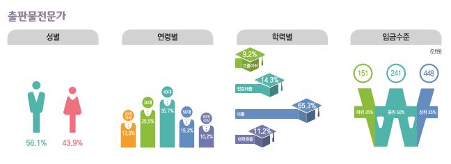 출판물전문가 종사현황 : 성별(남성56.1%, 여성43.9%), 연령별(20대13.3%, 30대25.5%, 40대36.7%, 50대15.3%, 60대이상10.2%), 학력별(고졸이하9.2%, 전문대졸14.3%, 대졸65.3%, 대학원졸11.2%), 임금수준(하위25% 151만원, 중위50% 241만원, 상위25% 448만원)