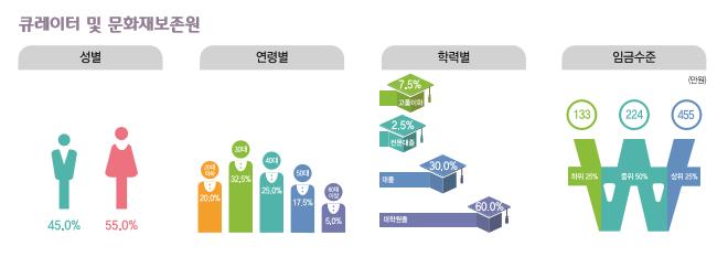 큐레이터 및 문화재보존원 종사현황 : 성별(남성45.0%, 여성55.0%), 연령별(20대20%, 30대32.5%, 40대25%, 50대17.5%, 60대이상5.0%), 학력별(고졸이하7.5%, 전문대졸2.5%, 대졸30%, 대학원졸60%), 임금수준(하위25% 133만원, 중위50% 224만원, 상위25% 455만원)