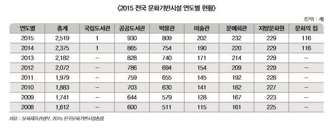 2015년도 전국 문화기반시설 연도별 현황 표 내용 확인