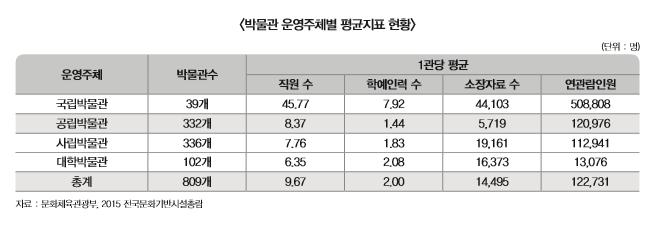 박물관 운영주체별 평균지표 현황 표 내용 확인