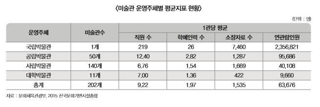 미술관 운영주체별 평균지표 현황 표 내용 확인