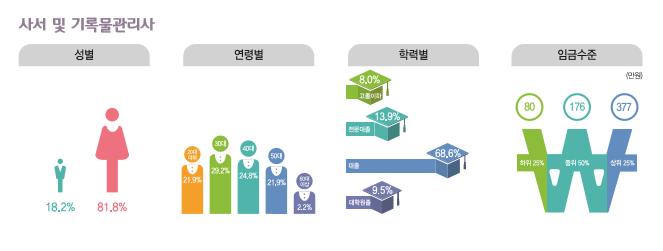 사서 및 기록물관리사 종사현황 : 성별(남성18.2%, 여성81.8%), 연령별(20대21.9%, 30대29.2%, 40대24.8%, 50대21.9%, 60대이상2.2%), 학력별(고졸이하8.0%, 전문대졸13.9%, 대졸68.6%, 대학원졸9.5%), 임금수준(하위25% 80만원, 중위50% 176만원, 상위25% 377만원)
