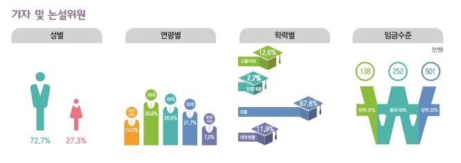 기자 및 논설위원 종사현황 : 성별(남성72.7%, 여성27.3%), 연령별(20대14%, 30대30.8%, 40대26.6%, 50대21.7%, 60대이상7%), 학력별(고졸이하12.6%, 전문대졸7.7%, 대졸67.8%, 대학원졸11.9%), 임금수준(하위25% 138만원, 중위50% 252만원, 상위25% 501만원)