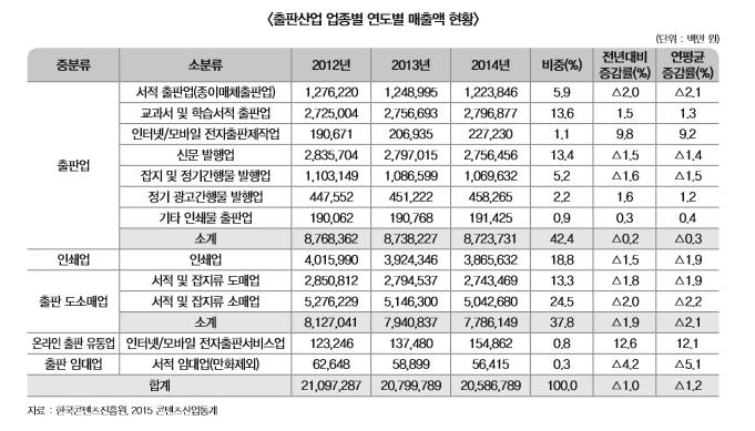 출판산업 업종별 연도별 매출액 현황 표 내용 확인