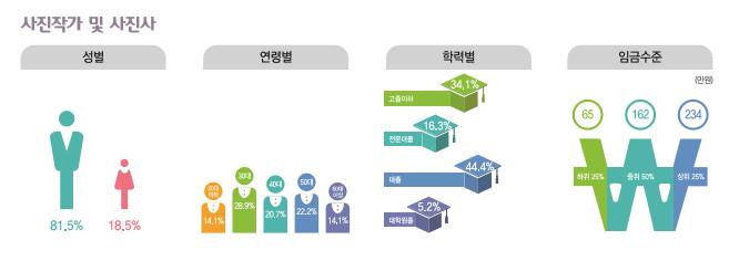 사진작가 및 사진사 종사현황 : 성별(남성81.5%, 여성18.5%), 연령별(20대14.1%, 30대28.9%, 40대20.7%, 50대22.2%, 60대이상14.1%), 학력별(고졸이하34.1%, 전문대졸16.3%, 대졸44.4%, 대학원졸5.2%), 임금수준(하위25% 65만원, 중위50% 165만원, 상위25% 234만원)
