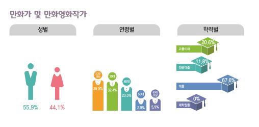 만화가 및 만화영화작가 종사현황 : 성별(남성55.9%, 여성44.1%), 연령별(20대35.3%, 30대32.4%, 40대23.5%, 50대2.9%, 60대이상5.9%), 학력별(고졸이하20.6%, 전문대졸11.8%, 대졸67.6%, 대학원졸0%)