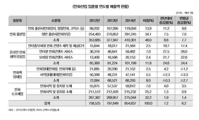 만화산업 업종별 연도별 매출액 현황 표 내용 확인