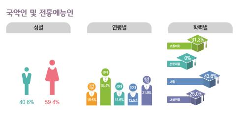국악인 및 전통예능인 종사현황 : 성별(남성40.6%, 여성59.4%), 연령별(20대15.6%, 30대34.4%, 40대15.6%, 50대12.5%, 60대이상21.9%), 학력별(고졸이하31.3%, 전문대졸0%, 대졸43.8%, 대학원졸25%)