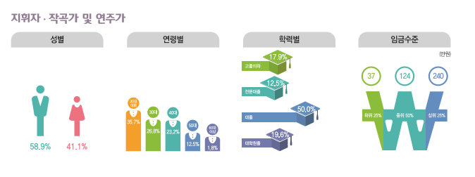 지휘자, 작곡가 및 연주가 종사현황 : 성별(남성58.9%, 여성41.1%), 연령별(20대36.7%, 30대26.8%, 40대23.2%, 50대12.5%, 60대이상1.8%), 학력별(고졸이하17.9%, 전문대졸12.5%, 대졸50%, 대학원졸19.6%), 임금수준(하위25% 37만원, 중위50% 124만원, 상위25% 240만원)
