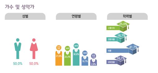 가수 및 성악가 종사현황 : 성별(남성50%, 여성50%), 연령별(20대27.8%, 30대22.2%, 40대30.6%, 50대16.7%, 60대이상2.8%), 학력별(고졸이하25%, 전문대졸16.7%, 대졸41.7%, 대학원졸16.7%)