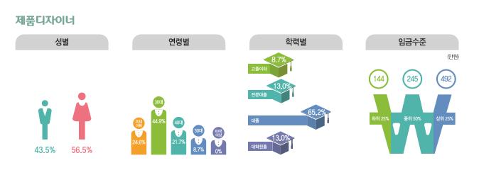 제품디자이너 종사현황 : 성별(남성43.5%, 여성56.5%), 연령별(20대24.6%, 30대44.9%, 40대21.7%, 50대8.7%, 60대이상0%), 학력별(고졸이하8.7%, 전문대졸13.0%, 대졸65.2%, 대학원졸13.0%), 임금수준(하위25% 144만원, 중위50% 245만원, 상위25% 492만원)