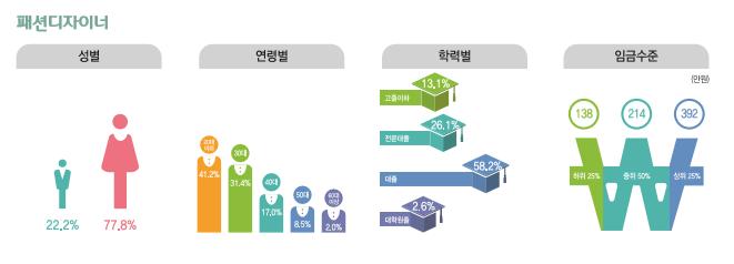 패션디자이너 종사현황 : 성별(남성22.2%, 여성77.8%), 연령별(20대41.2%, 30대31.4%, 40대17.0%, 50대8.5%, 60대이상2.0%), 학력별(고졸이하13.1%, 전문대졸26.1%, 대졸58.2%, 대학원졸2.6%), 임금수준(하위25% 138만원, 중위50% 214만원, 상위25% 392만원)