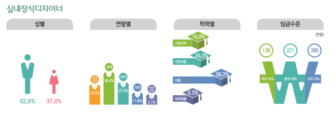실내장식디자이너 종사현황 : 성별(남성62.6%, 여성37.4%), 연령별(20대22.5%, 30대36.4%, 40대27.3%, 50대11.8%, 60대이상2.1%), 학력별(고졸이하16%, 전문대졸20.3%, 대졸58.3%, 대학원졸5.3%), 임금수준(하위25% 138만원, 중위50% 221만원, 상위25% 390만원)