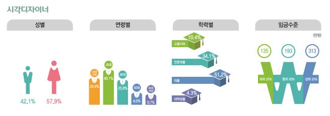 시각디자이너 종사현황 : 성별(남성42.1%, 여성57.9%), 연령별(20대29.4%, 30대40.1%, 40대25.8%, 50대4.0%, 60대이상0.7%), 학력별(고졸이하10.4%, 전문대졸34.1%, 대졸51.2%, 대학원졸4.3%), 임금수준(하위25% 135만원, 중위50% 193만원, 상위25% 313만원)