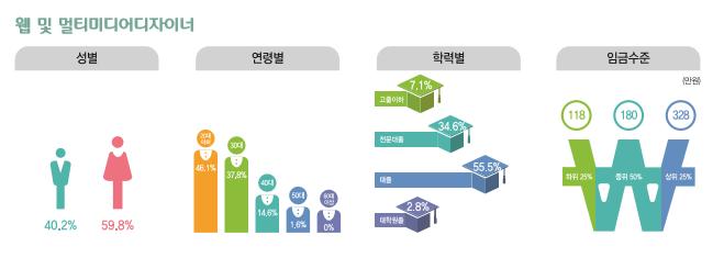 웹 및 멀티미디어디자이너 종사현황 : 성별(남성40.2%, 여성59.8%), 연령별(20대46.1%, 30대37.8%, 40대14.6%, 50대1.6%, 60대이상0%), 학력별(고졸이하7.1%, 전문대졸34.6%, 대졸55.5%, 대학원졸2.8%), 임금수준(하위25% 118만원, 중위50% 180만원, 상위25% 328만원)