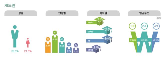 캐드원 종사현황 : 성별(남성78.5%, 여성21.5%), 연령별(20대24.1%, 30대42.2%, 40대23.9%, 50대8.5%, 60대이상1.3%), 학력별(고졸이하17.5%, 전문대졸40.3%, 대졸40.9%, 대학원졸1.3%), 임금수준(하위25% 160만원, 중위50% 254만원, 상위25% 421만원)