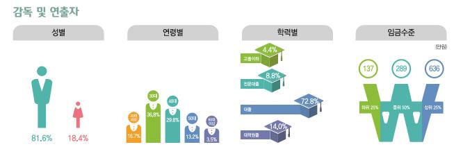 감독 및 연출자 종사현황 : 성별(남성81.6%, 여성18.4%), 연령별(20대16.7%, 30대36.8%, 40대29.8%, 50대13.2%, 60대이상3.5%), 학력별(고졸이하4.4%, 전문대졸8.8%, 대졸72.8%, 대학원졸14.0%), 임금수준(하위25% 137만원, 중위50% 289만원, 상위25% 636만원)