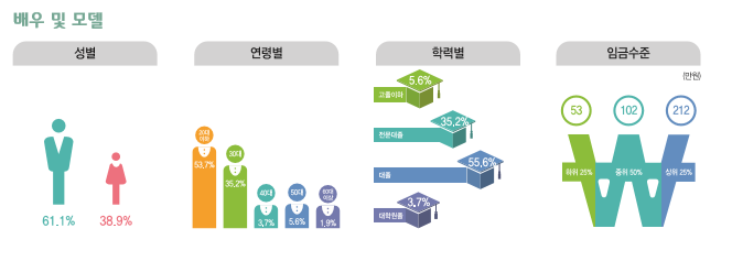 배우 및 모델 종사현황 : 성별(남성61.1%, 여성38.9%), 연령별(20대53.7%, 30대36.2%, 40대3.2%, 50대5.6%, 60대이상1.9%), 학력별(고졸이하5.6%, 전문대졸35.2%, 대졸55.6%, 대학원졸3.7%), 임금수준(하위25% 53만원, 중위50% 102만원, 상위25% 212만원)