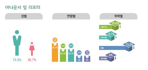 아나운서 및 리포터 종사현황 : 성별(남성73.3%, 여성26.7%), 연령별(20대46.7%, 30대26.7%, 40대26.7%, 50대0%, 60대이상0%), 학력별(고졸이하20.0%, 전문대졸6.7%, 대졸73.3%, 대학원졸0%)