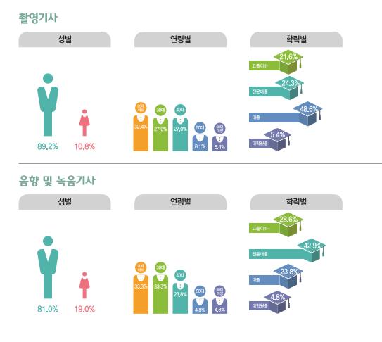 촬영기사 종사현황 : 성별(남성89.2%, 여성10.8%), 연령별(20대32.4%, 30대27.0%, 40대27.0%, 50대8.1%, 60대이상5.4%), 학력별(고졸이하21.6%, 전문대졸24.3%, 대졸48.6%, 대학원졸5.4%) / 음향 및 녹음기사 종사현황 : 성별(남성81.0%, 여성19.0%), 연령별(20대33.3%, 30대33.3%, 40대23.8%, 50대4.8%, 60대이상4.8%), 학력별(고졸이하28.6%, 전문대졸42.9%, 대졸23.8%, 대학원졸4.8%)