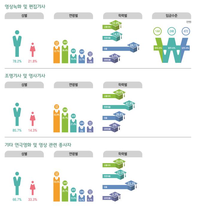 영상녹화 및 편집기사 종사현황 : 성별(남성78.2%, 여성21.8%), 연령별(20대32.7%, 30대36.4%, 40대16.4%, 50대12.7%, 60대이상1.8%), 학력별(고졸이하10.9%, 전문대졸14.5%, 대졸69.1%, 대학원졸5.5%) , 임금수준(하위25% 144만원, 중위50% 246만원, 상위25% 472만원) / 조명기사 및 영사기사 종사현황 : 성별(남성85.7%, 여성14.3%), 연령별(20대42.9%, 30대35.7%, 40대21.4%, 50대0%, 60대이상0%), 학력별(고졸이하28.6%, 전문대졸42.9%, 대졸28.6%, 대학원졸0%) / 기차 연극영화 및 영상 관련 종사자 종사현황 : 성별(남성66.7%, 여성33.3%), 연령별(20대50.0%, 30대26.7%, 40대10.0%, 50대6.7%, 60대이상6.7%), 학력별(고졸이하20.0%, 전문대졸23.3%, 대졸53.3%, 대학원졸3.3%)