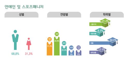 연예인 및 스포츠 매니저 종사현황 : 성별(남성68.8%, 여성31.3%), 연령별(20대31.3%, 30대43.8%, 40대25.0%, 50대0%, 60대이상0%), 학력별(고졸이하31.3%, 전문대졸6.3%, 대졸50.0%, 대학원졸12.5%)
