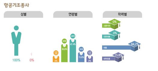 항공기조종사 종사현황 : 성별(남성100%, 여성0%), 연령별(20대0%, 30대36.8%, 40대47.4%, 50대15.8%, 60대이상0%), 학력별(고졸이하0%, 전문대졸0%, 대졸84.2%, 대학원졸15.8%)
