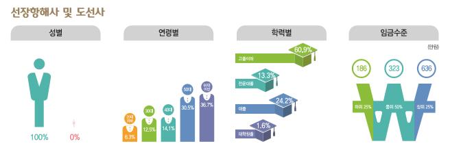 선장항해사 및 도선사 종사현황 : 성별(남성100%, 여성0%), 연령별(20대6.3%, 30대12.5%, 40대14.1%, 50대30.5%, 60대이상36.7%), 학력별(고졸이하60.9%, 전문대졸13.3%, 대졸24.2%, 대학원졸1.6%), 임금수준(하위25% 186만원, 중위50% 323만원, 상위25% 636만원)