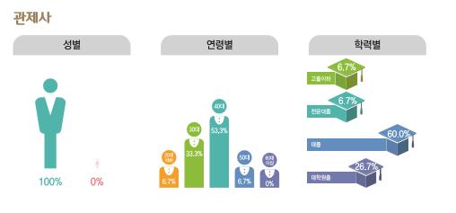 관제사 종사현황 : 성별(남성100%, 여성0%), 연령별(20대6.7%, 30대33.3%, 40대53.3%, 50대6.7%, 60대이상0%), 학력별(고졸이하6.7%, 전문대졸6.7%, 대졸60%, 대학원졸26.7%)