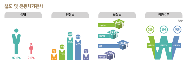 철도 및 전동차기관사 종사현황 : 성별(남성97.5%, 여성2.5%), 연령별(20대3.7%, 30대17.3%, 40대40.7%, 50대34.6%, 60대이상3.7%), 학력별(고졸이하30.9%, 전문대졸25.9%, 대졸38.3%, 대학원졸4.9%), 임금수준(하위25% 269만원, 중위50% 392만원, 상위25% 566만원)