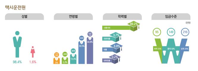 택시운전원 종사현황 : 성별(남성98.4%, 여성1.6%), 연령별(20대0%, 30대2.3%, 40대13.3%, 50대39.5%, 60대이상44.9%), 학력별(고졸이하89.2%, 전문대졸3.7%, 대졸6.8%, 대학원졸0.2%), 임금수준(하위25% 95만원, 중위50% 149만원, 상위25% 216만원)