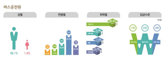 버스운전원 종사현황 : 성별(남성98.1%, 여성1.9%), 연령별(20대0.4%, 30대5.4%, 40대28.4%, 50대45.3%, 60대이상20.5%), 학력별(고졸이하86.6%, 전문대졸5.9%, 대졸7.2%, 대학원졸0.2%), 임금수준(하위25% 126만원, 중위50% 220만원, 상위25% 320만원)