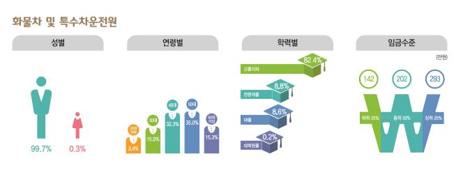 화물차 및 특수차 운전원 종사현황 : 성별(남성99.7%, 여성0.3%), 연령별(20대2.4%, 30대15.0%, 40대32.3%, 50대35.0%, 60대이상15.3%), 학력별(고졸이하82.4%, 전문대졸8.8%, 대졸8.6%, 대학원졸0.2%), 임금수준(하위25% 142만원, 중위50% 202만원, 상위25% 293만원)