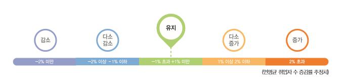 연평균 취업자 수 증감률 추정치 : 유지(-1%초과 +1%미만)