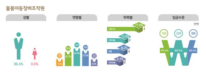 물품이동장비조작원 종사현황 : 성별(남성99.4%, 여성0.6%), 연령별(20대7.5%, 30대22.7%, 40대34.3%, 50대27.0%, 60대이상8.6%), 학력별(고졸이하77.6%, 전문대졸13.9%, 대졸8.2%, 대학원졸0.3%), 임금수준(하위25% 153만원, 중위50% 229만원, 상위25% 386만원)